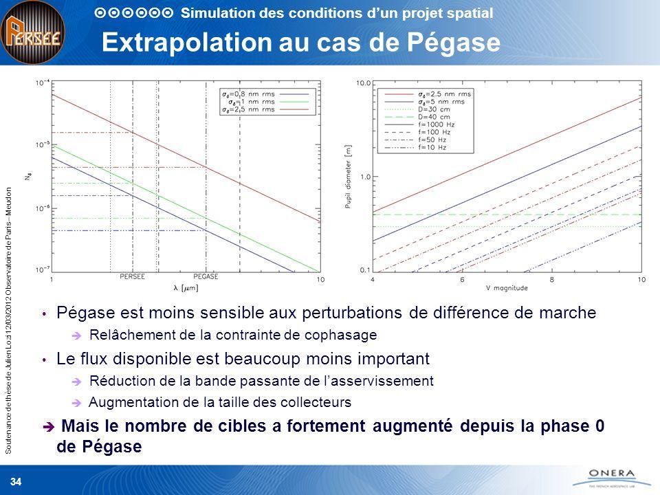 Soutenance de thèse de Julien Lozi 12/03/2012 Observatoire de Paris – Meudon Extrapolation au cas de Pégase 34 Simulation des conditions dun projet sp