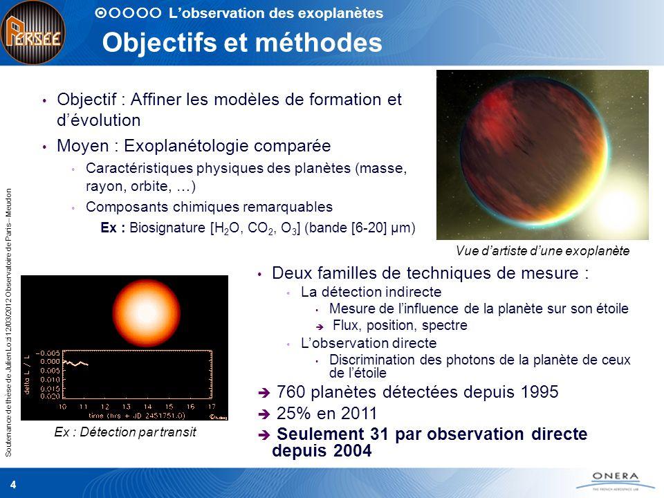 Soutenance de thèse de Julien Lozi 12/03/2012 Observatoire de Paris – Meudon Les difficultés de lobservation Deux principales difficultés : La séparation entre létoile et la planète Ex : couple Terre/Soleil @ 30 parsec Un télescope >3 m est nécessaire @ 0,5 µm Télescope monolithique Un télescope >60 m est nécessaire @ 10 µm Interférométrie Le contraste entre les deux astres Ex : couple Terre/Soleil 5x10 9 @ 0,5 µm, 7x10 6 @ 10 µm Ex : Jupiter chaud/Etoile 10 3 @ 3,5 µm Mesure de flux à haute résolution et haut contraste Plusieurs techniques coronographique et de mesure à haute dynamique Couplé à linterférométrie Linterférométrie en frange noire 5 Jupiter chaud 10 3 Lobservation des exoplanètes