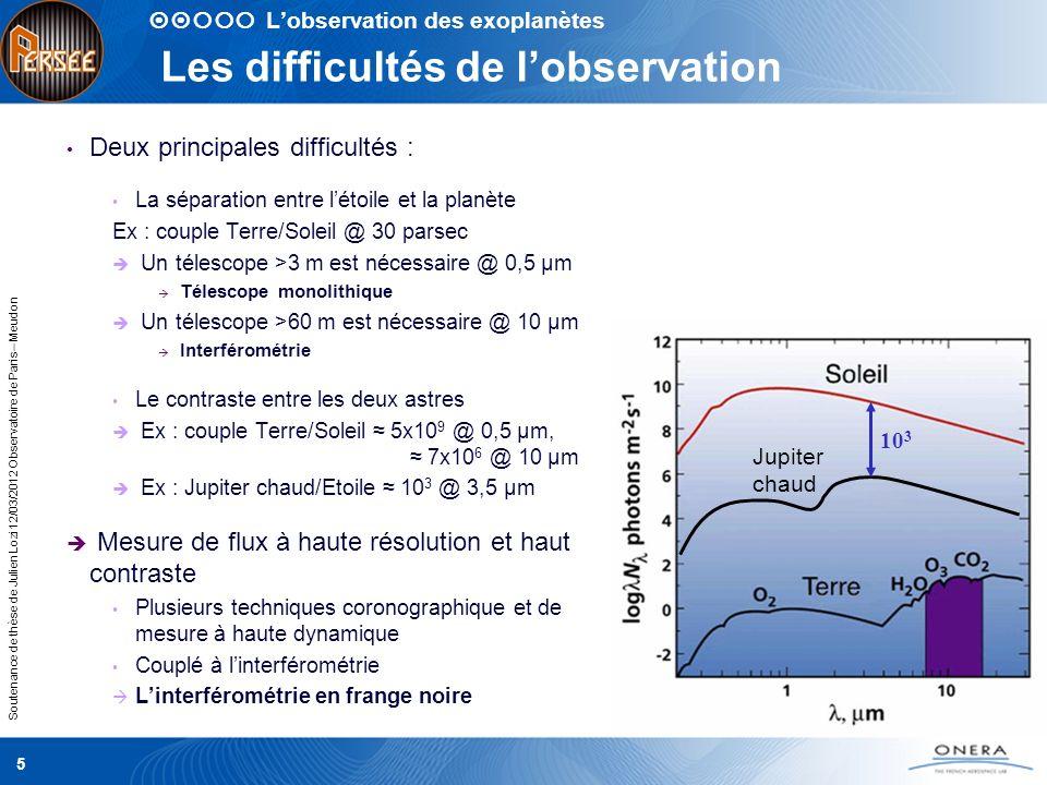 Soutenance de thèse de Julien Lozi 12/03/2012 Observatoire de Paris – Meudon Les difficultés de lobservation Deux principales difficultés : La séparat