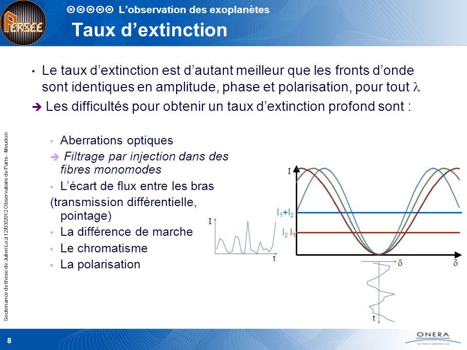 Soutenance de thèse de Julien Lozi 12/03/2012 Observatoire de Paris – Meudon Étalonnage des bandes spectrales 19 Senseur de frange : deux mesures de différence de marche sur [0,8-1,0] µm et [1,0-1,65] µm Taux dextinction : 9 canaux spectraux sur la bande [1,65-2,45] µm (largeur relative 37%).