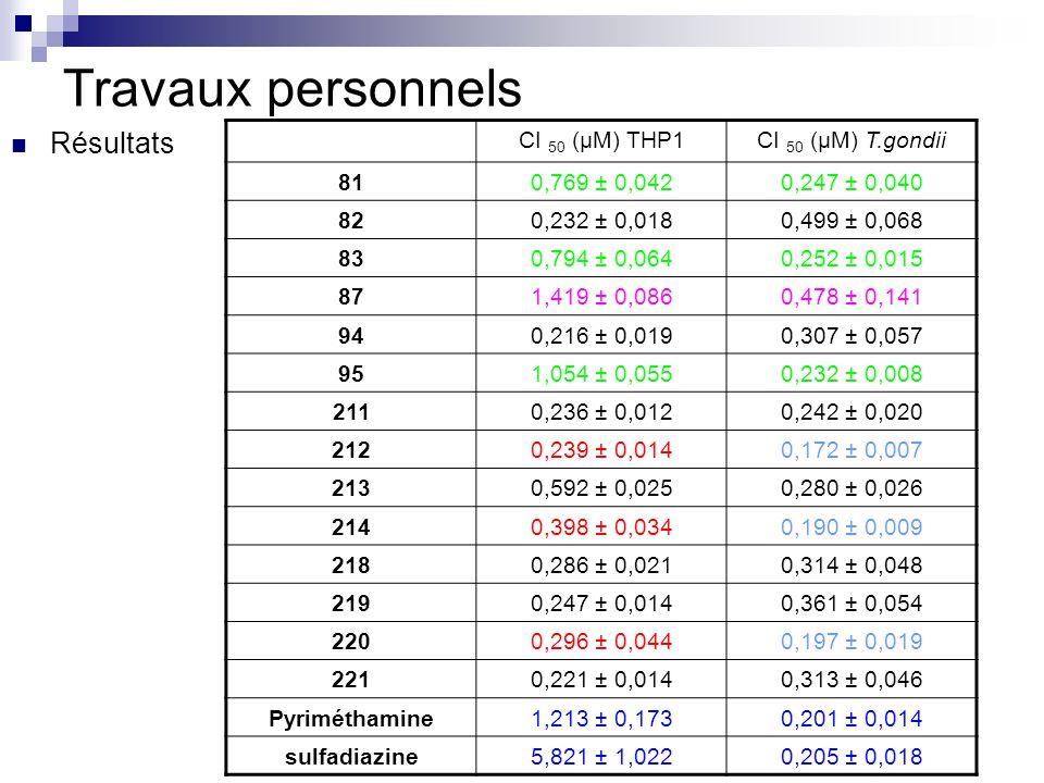 Travaux personnels Résultats CI 50 (µM) THP1CI 50 (µM) T.gondii 810,769 ± 0,0420,247 ± 0,040 820,232 ± 0,0180,499 ± 0,068 830,794 ± 0,0640,252 ± 0,015