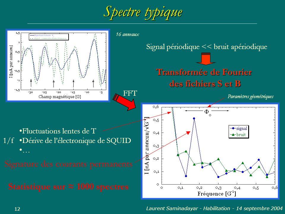 Laurent Saminadayar - Habilitation - 14 septembre 2004 12 Spectre typique FFT Signature des courants permanents 16 anneaux 1/f Paramètres géométriques
