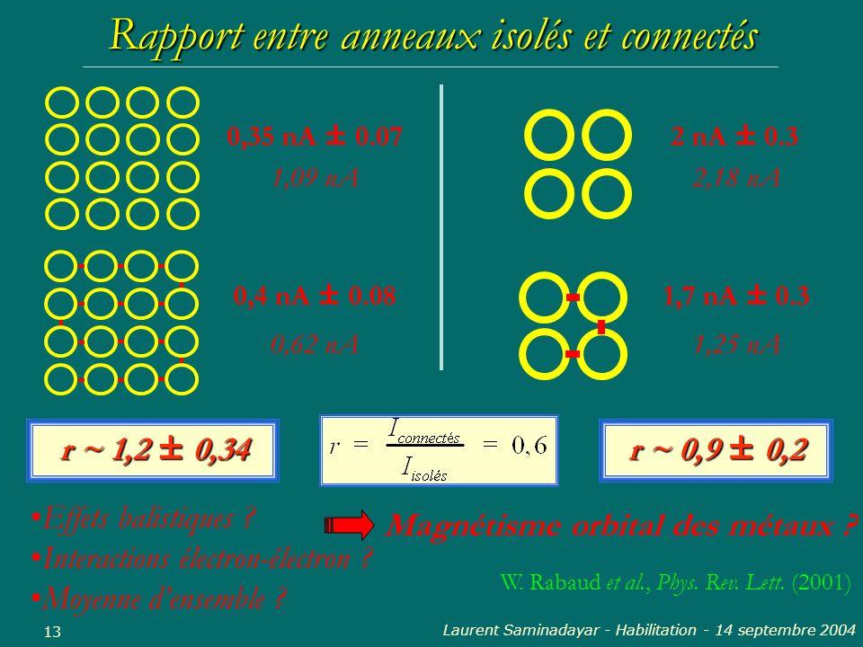 Laurent Saminadayar - Habilitation - 14 septembre 2004 13 2 nA ± 0.3 1,7 nA ± 0.3 0,35 nA ± 0.07 0,4 nA ± 0.08 r ~ 0,9 ± 0,2 r ~ 1,2 ± 0,34 Rapport en