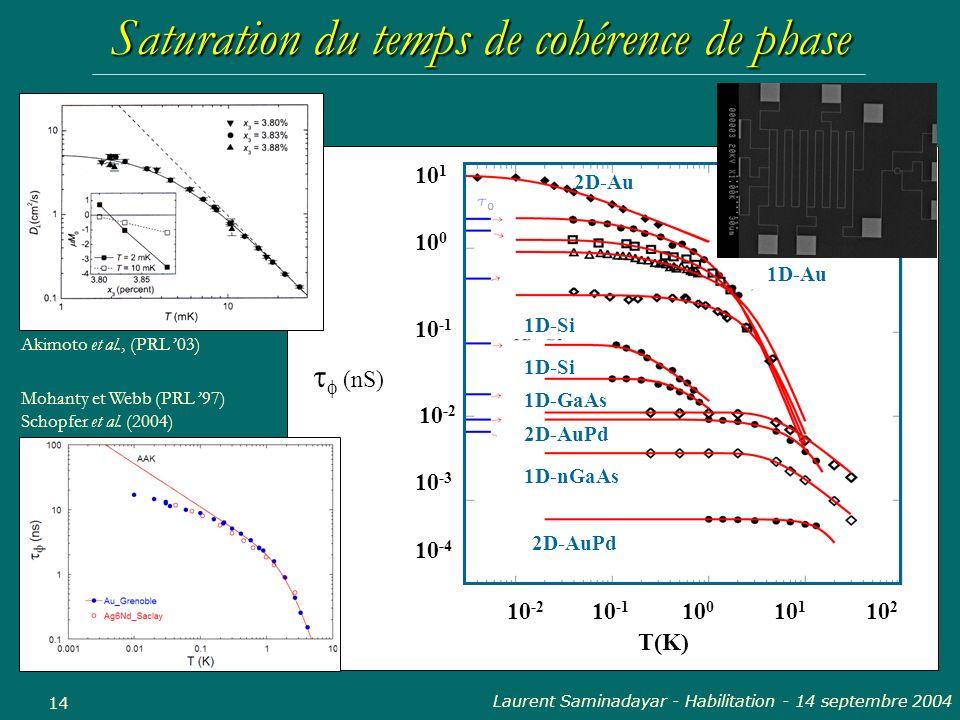 Laurent Saminadayar - Habilitation - 14 septembre 2004 14 Saturation du temps de cohérence de phase 10 -2 10 -1 10 0 10 1 10 2 T(K) 10 1 10 0 10 -1 10