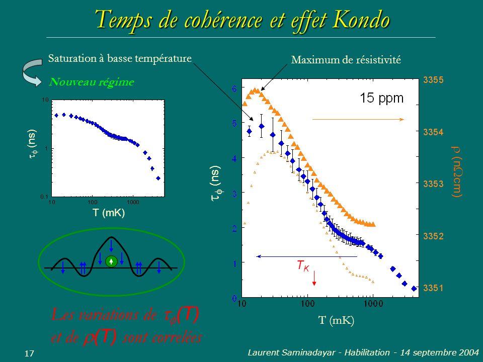 Laurent Saminadayar - Habilitation - 14 septembre 2004 17 Temps de cohérence et effet Kondo T (mK) (ns) (n cm) TKTK Nouveau régime Saturation à basse