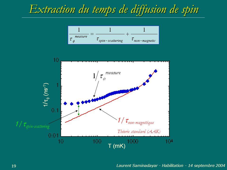 Laurent Saminadayar - Habilitation - 14 septembre 2004 19 Extraction du temps de diffusion de spin 1/ non-magnétique Théorie standard (AAK) T (mK) 1 /