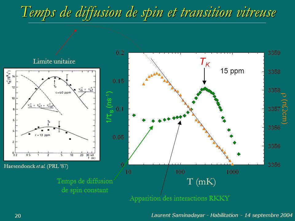 Laurent Saminadayar - Habilitation - 14 septembre 2004 20 Temps de diffusion de spin et transition vitreuse 15 ppm 1/ s (ns -1 ) (n cm) T (mK) TKTK Te