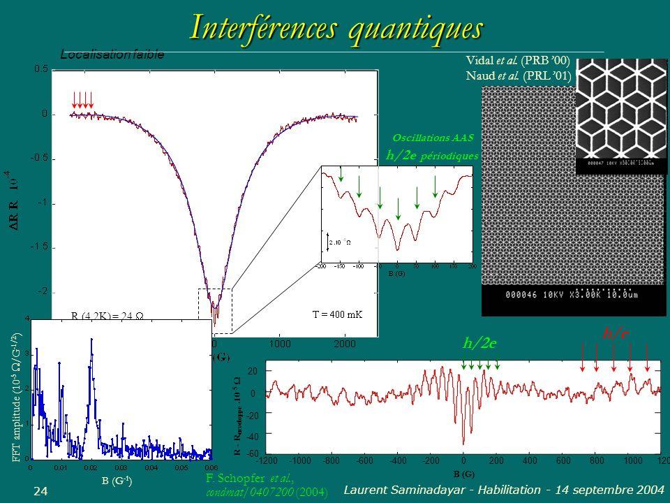 Laurent Saminadayar - Habilitation - 14 septembre 2004 24 R (4.2K) = 24 Localisation faible Oscillations AAS h/2e périodiques Interférences quantiques