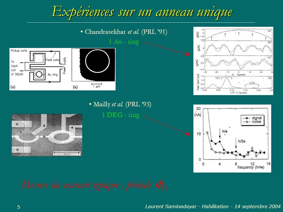 Laurent Saminadayar - Habilitation - 14 septembre 2004 5 Chandrasekhar et al. (PRL 91) Mailly et al. (PRL 93) Mesure du courant typique : période 0 1
