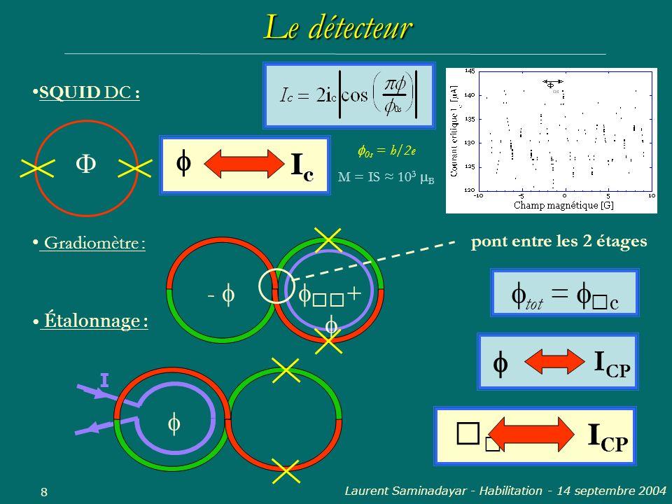 Laurent Saminadayar - Habilitation - 14 septembre 2004 8 SQUID DC : IcIcIcIc M = IS 10 3 B Le détecteur 0s = h/2e Gradiomètre : tot = c I CP Étalonnag