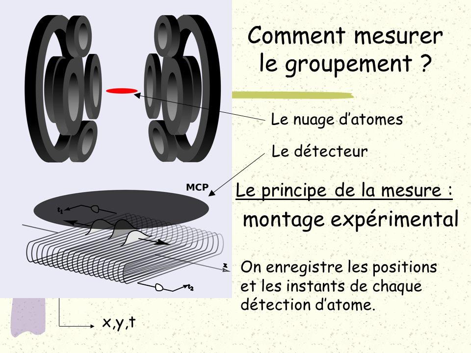 x,y,t Le principe de la mesure : montage expérimental Comment mesurer le groupement ? On enregistre les positions et les instants de chaque détection