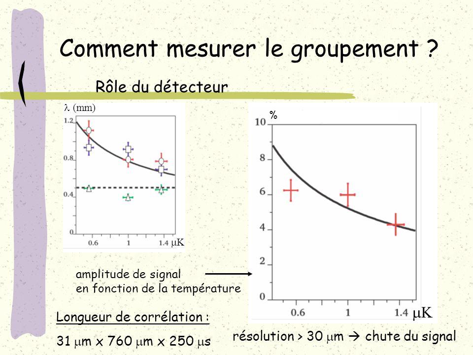 Comment mesurer le groupement ? Rôle du détecteur % K amplitude de signal en fonction de la température K (mm) Longueur de corrélation : 31 m x 760 m