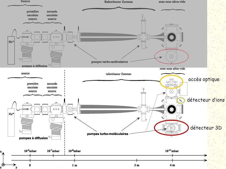 Montage expérimental Modifications réalisées détecteur 3D détecteur dions accès optique