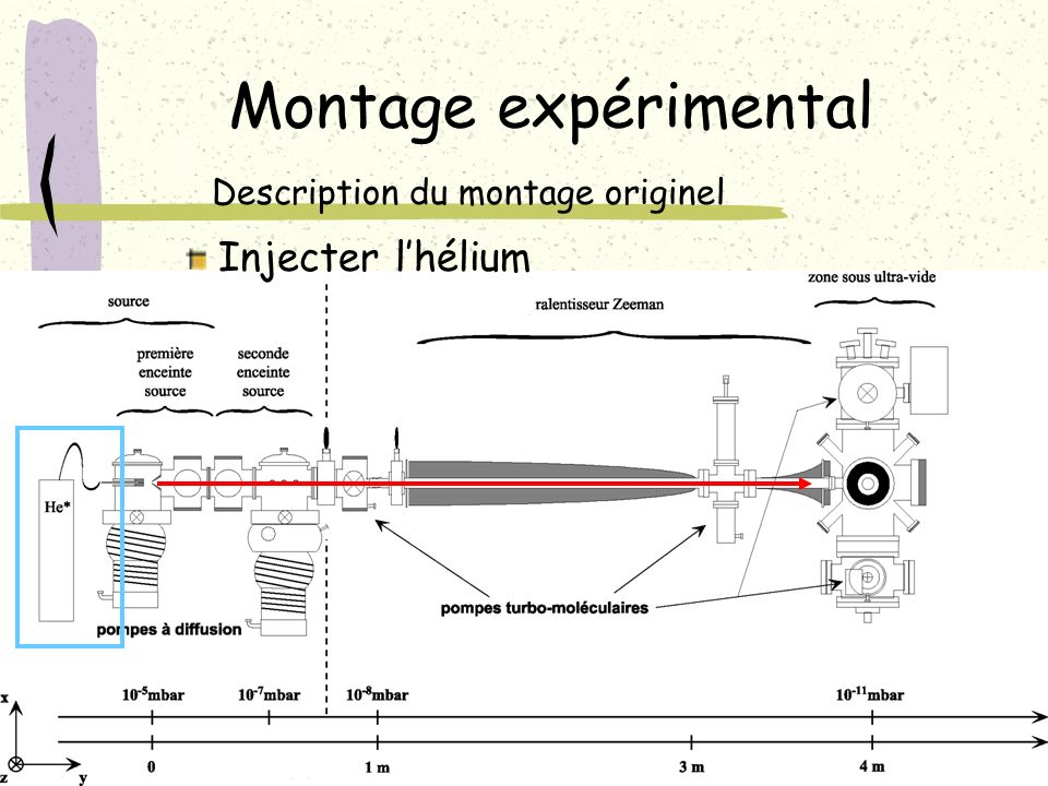 Montage expérimental Description du montage originel Injecter lhélium