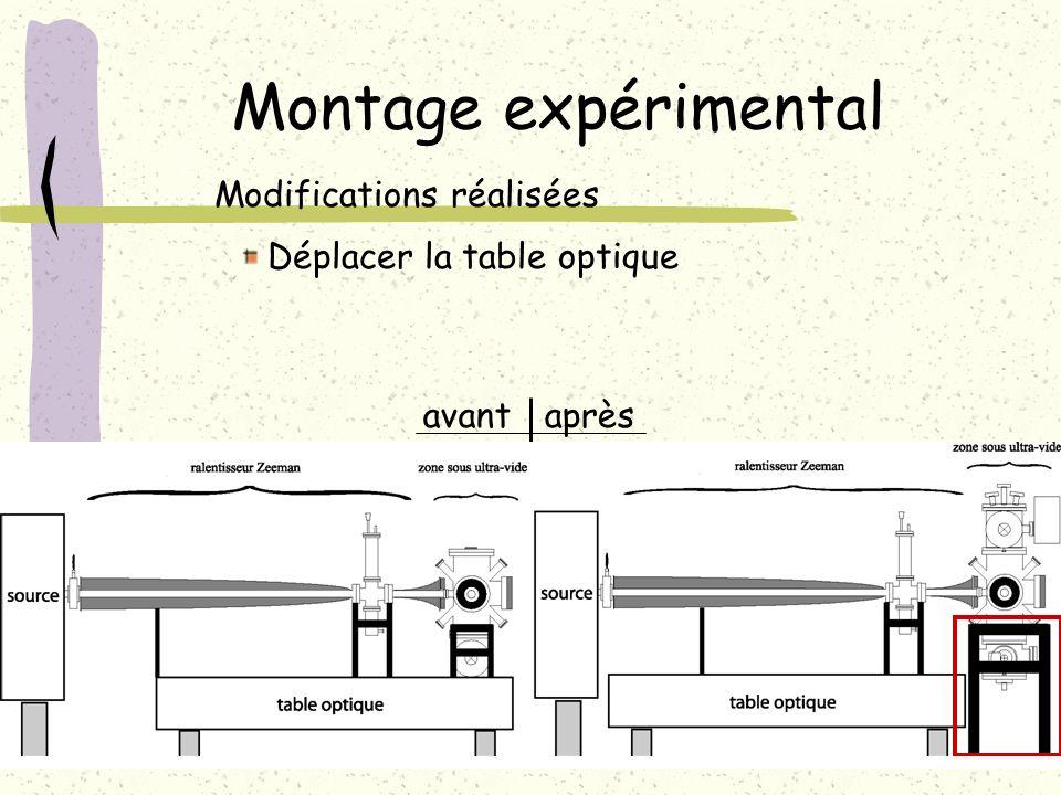 Montage expérimental Modifications réalisées Déplacer la table optique avantaprès