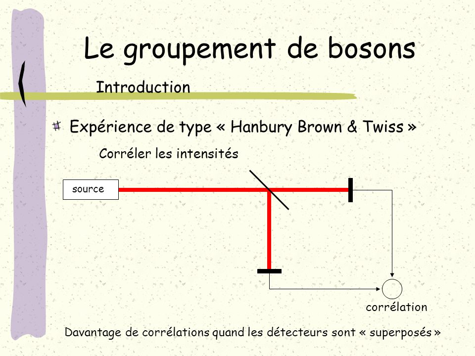 Le groupement de bosons Expérience de type « Hanbury Brown & Twiss » Corréler les intensités Introduction source corrélation Davantage de corrélations