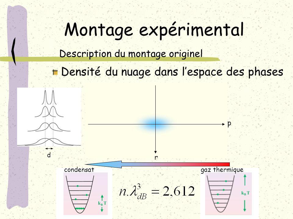 Montage expérimental Description du montage originel d Densité du nuagedans lespace des phases p r condensatgaz thermique