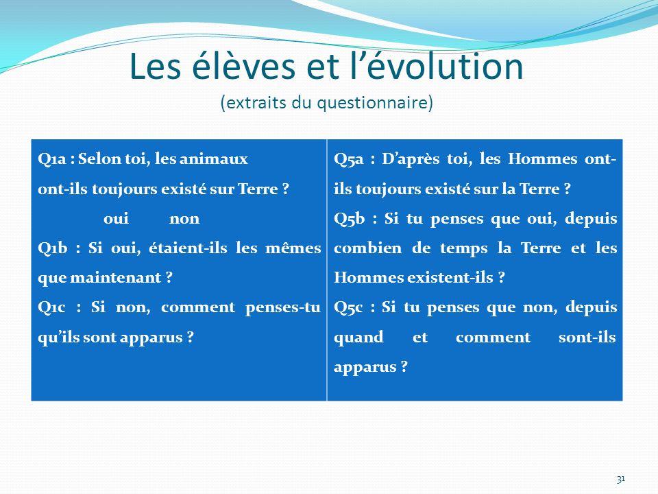 Les élèves et lévolution (extraits du questionnaire) Q1a : Selon toi, les animaux ont-ils toujours existé sur Terre .