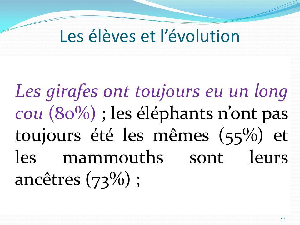 À propos des connaissances sur lévolution (au regard de notre échantillon) Les animaux ont toujours existé sur Terre (70%) mais ils étaient différents de ceux daujourdhui (90%) ; Les girafes ont toujours eu un long cou (80%) ; les éléphants nont pas toujours été les mêmes (55%) et les mammouths sont leurs ancêtres (73%) ; 35 Les élèves et lévolution Des connaissances (en caractères droits et noirs) en accord avec le savoir constitué Des connaissances (en italique et couleur) en désaccord avec le savoir constitué Les girafes ont toujours eu un long cou (80%) ; les éléphants nont pas toujours été les mêmes (55%) et les mammouths sont leurs ancêtres (73%) ;