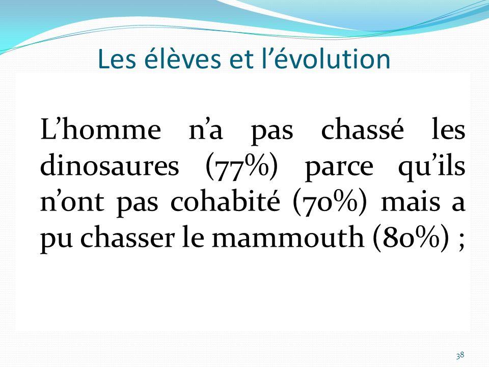 À propos des connaissances sur lévolution (au regard de notre échantillon) Les animaux ont toujours existé sur Terre (70%) mais ils étaient différents de ceux daujourdhui (90%) ; Les girafes ont toujours eu un long cou (80%) ; les éléphants nont pas toujours été les mêmes (55%) et les mammouths sont leurs ancêtres (73%) ; Les hommes ont toujours existé sur Terre (60%) mais ils ne ressemblaient pas aux hommes daujourdhui (84%) ; Hommes et singes sont liés (84%) ; Lhomme na pas chassé les dinosaures (77%) parce quils nont pas cohabité (70%) mais a pu chasser le mammouth (80%) ; 38 Les élèves et lévolution Des connaissances (en caractères droits et noirs) en accord avec le savoir constitué Des connaissances (en italique et couleur) en désaccord avec le savoir constitué Lhomme na pas chassé les dinosaures (77%) parce quils nont pas cohabité (70%) mais a pu chasser le mammouth (80%) ;