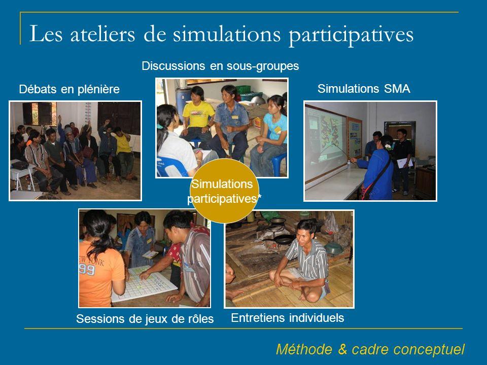 L es ateliers de simulations participatives Débats en plénière Sessions de jeux de rôles Discussions en sous-groupes Simulations SMA Simulations participatives* Entretiens individuels Méthode & cadre conceptuel