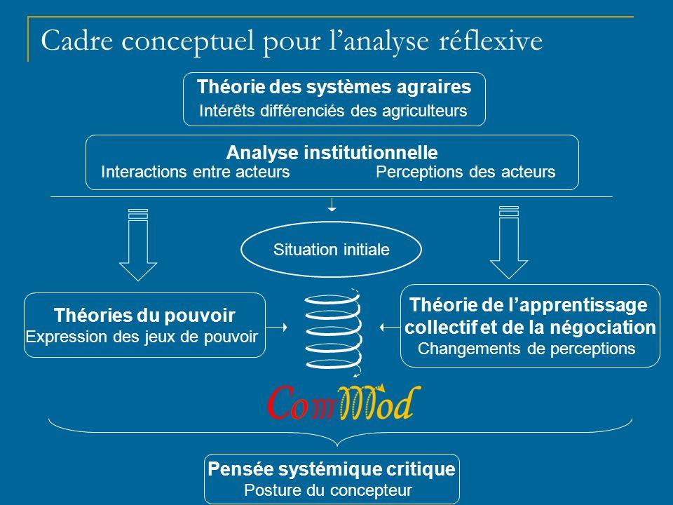 Plan de la présentation Problématique & objectifs Objets de recherche Hypothèses Méthode & cadre conceptuel Résultats