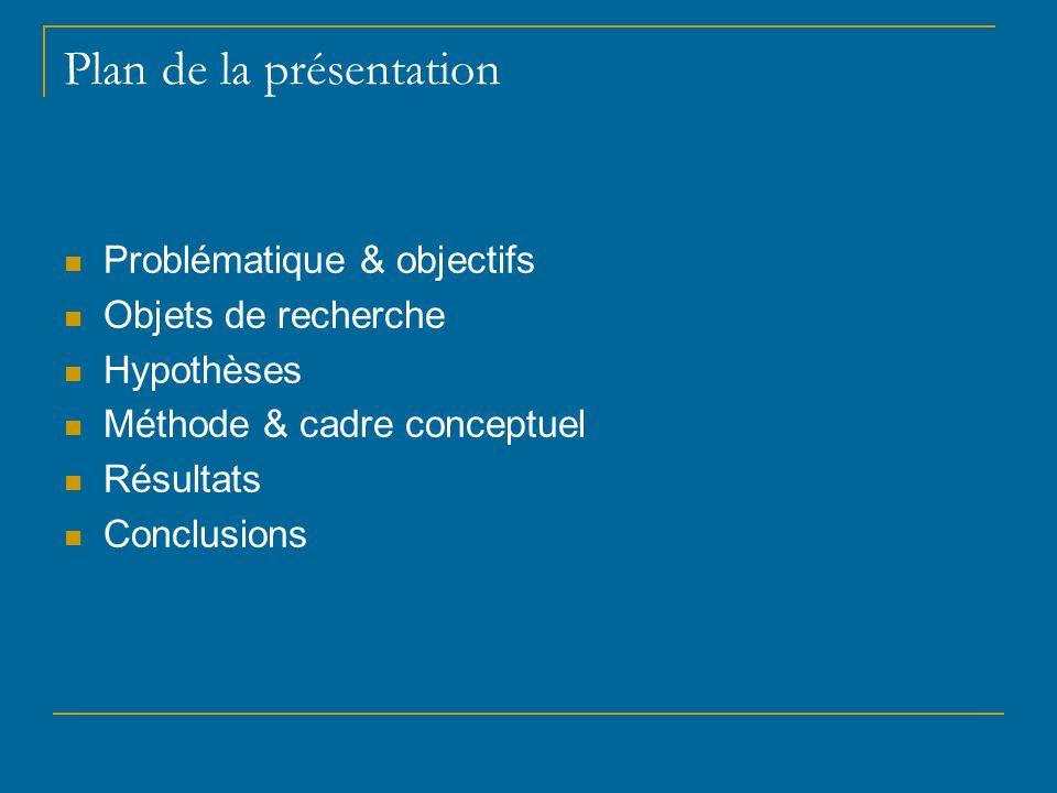 Plan de la présentation Problématique & objectifs Objets de recherche Hypothèses Méthode & cadre conceptuel Résultats Conclusions