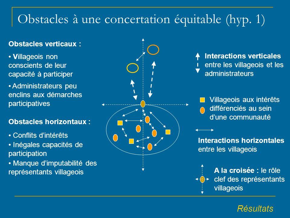 Obstacles à une concertation équitable (hyp.
