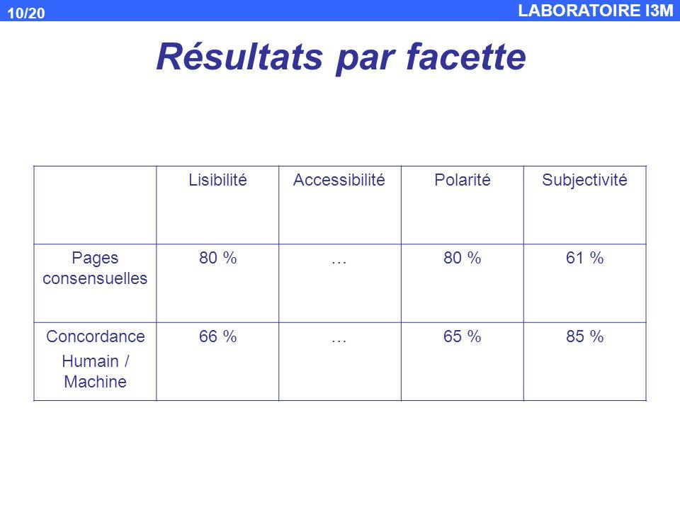 LABORATOIRE I3M 10/20 Résultats par facette LisibilitéAccessibilitéPolaritéSubjectivité Pages consensuelles 80 %… 61 % Concordance Humain / Machine 66 %…65 %85 %