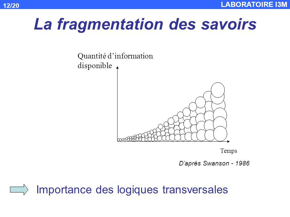 LABORATOIRE I3M 12/20 La fragmentation des savoirs Temps Quantité dinformation disponible Importance des logiques transversales Daprès Swanson - 1986
