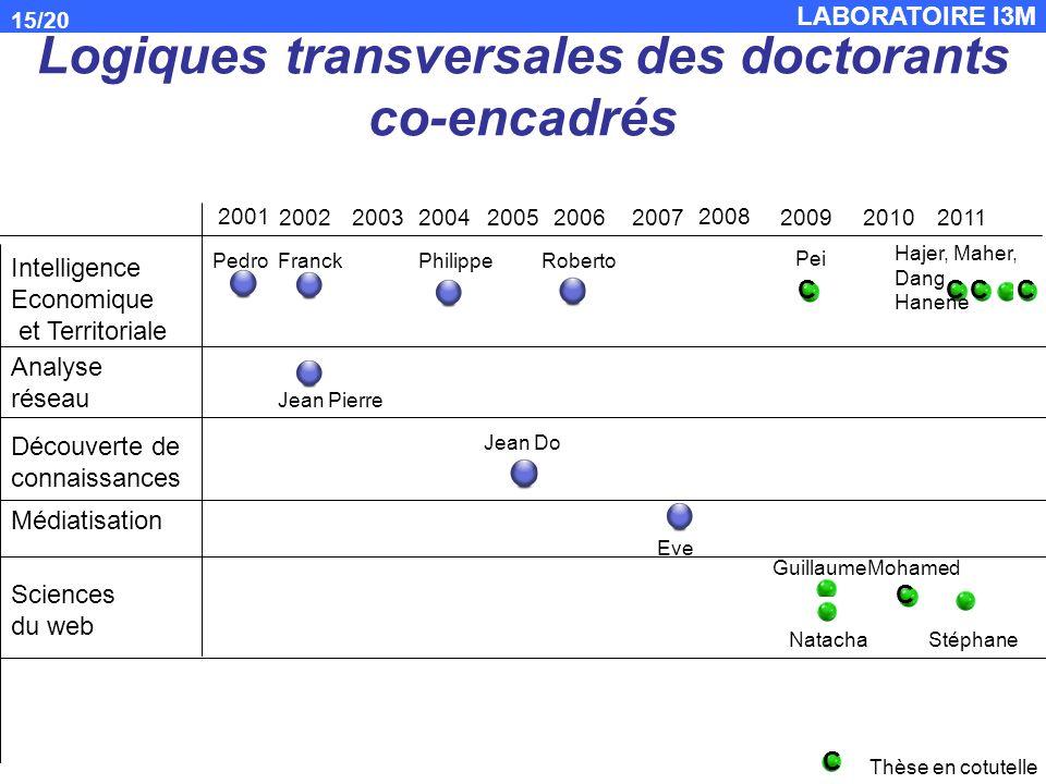 LABORATOIRE I3M 15/20 Logiques transversales des doctorants co-encadrés 2001 200220032004200520062007 2008 Intelligence Economique et Territoriale Ana