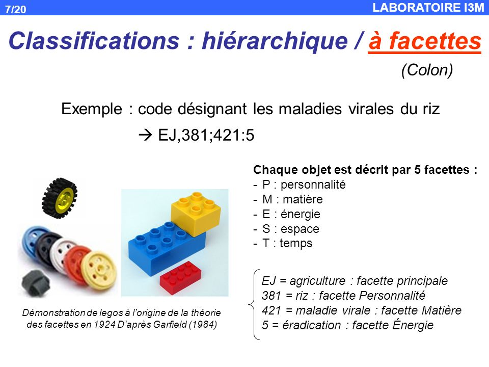 LABORATOIRE I3M 7/20 EJ = agriculture : facette principale 381 = riz : facette Personnalité 421 = maladie virale : facette Matière 5 = éradication : facette Énergie EJ,381;421:5 Classifications : hiérarchique / à facettes Chaque objet est décrit par 5 facettes : -P : personnalité -M : matière -E : énergie -S : espace -T : temps Démonstration de legos à lorigine de la théorie des facettes en 1924 Daprès Garfield (1984) (Colon) Exemple : code désignant les maladies virales du riz