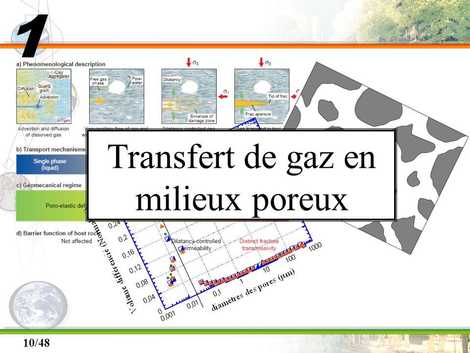10/48 Transfert de gaz en milieux poreux 1