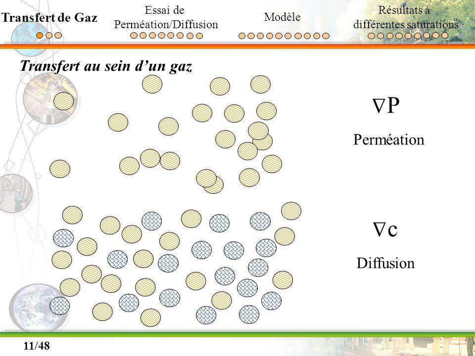 11/48 Transfert au sein dun gaz Δ P Perméation Δ c Diffusion Transfert de Gaz Essai de Perméation/Diffusion Modèle Résultats à différentes saturations