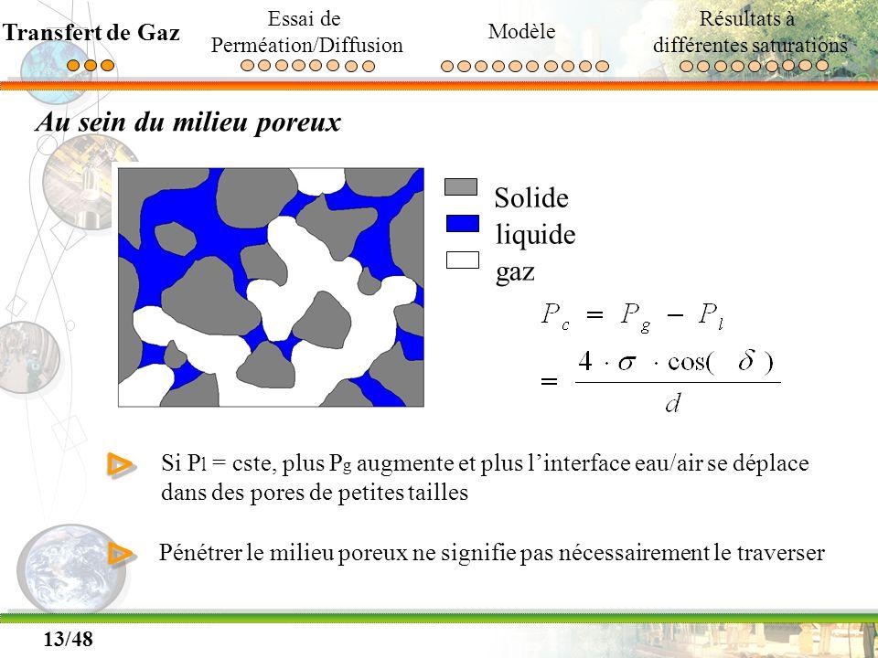 13/48 Au sein du milieu poreux Solide liquide gaz Si P l = cste, plus P g augmente et plus linterface eau/air se déplace dans des pores de petites tai