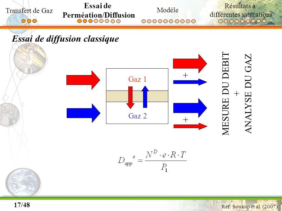 17/48 Essai de diffusion classique Gaz 1 Gaz 2 Réf: Soukup et al. (2007) + + MESURE DU DEBIT + ANALYSE DU GAZ Transfert de Gaz Essai de Perméation/Dif