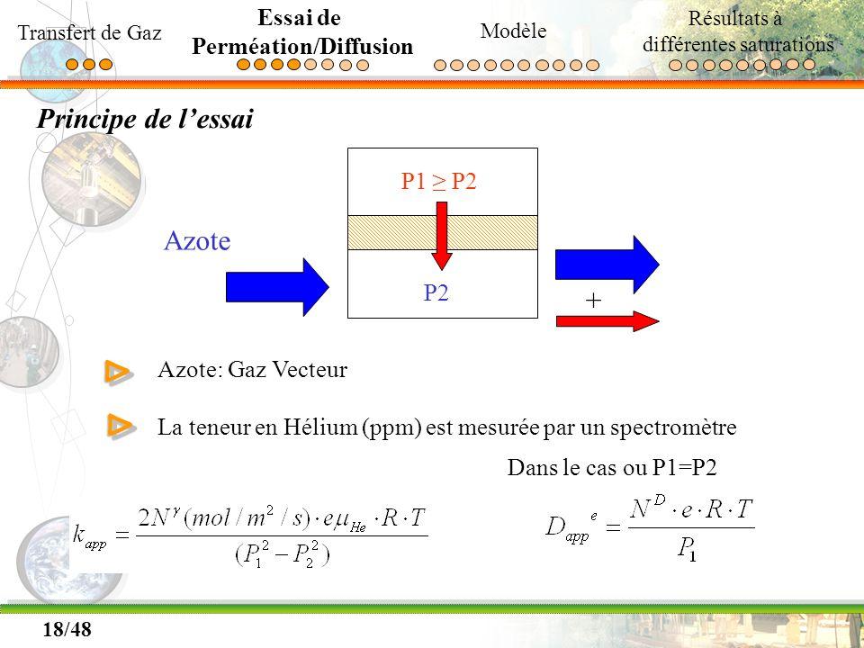 18/48 Principe de lessai P1 P2 P2 + Azote Azote: Gaz Vecteur La teneur en Hélium (ppm) est mesurée par un spectromètreΔΔ ΔΔ Dans le cas ou P1=P2 Trans