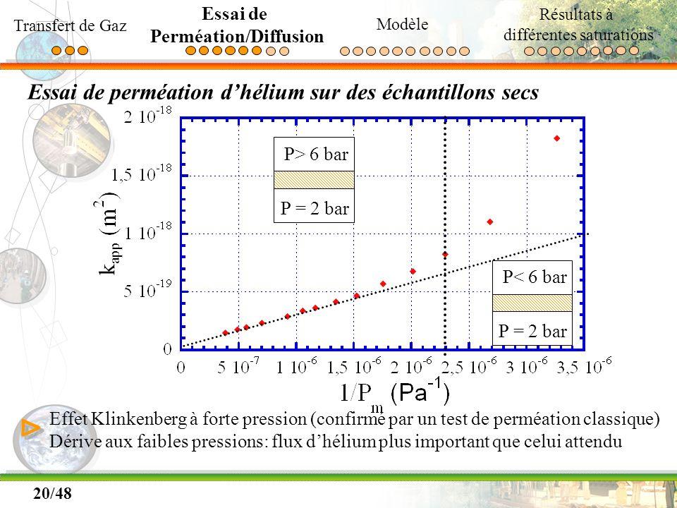 20/48 Essai de perméation dhélium sur des échantillons secs P> 6 bar P = 2 bar P< 6 bar P = 2 bar Effet Klinkenberg à forte pression (confirmé par un