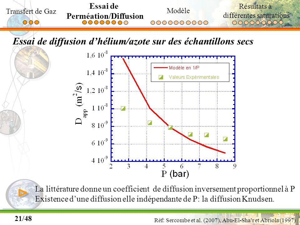 21/48 Essai de diffusion dhélium/azote sur des échantillons secs Réf: Sercombe et al. (2007), Abu-El-Shar et Abriola (1997) ΔΔ La littérature donne un