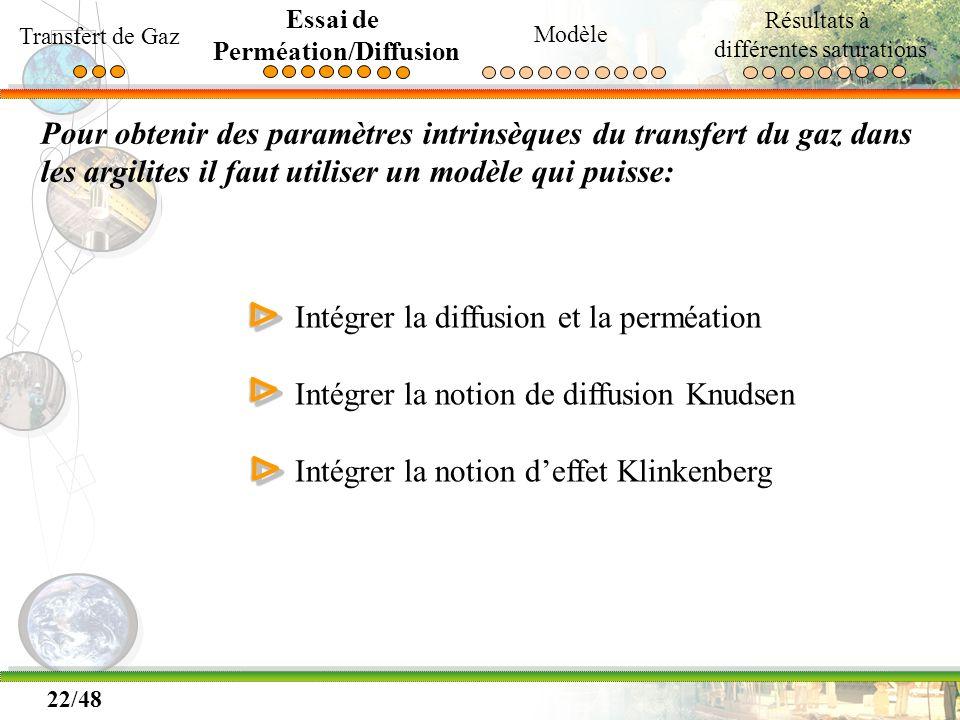 22/48 Pour obtenir des paramètres intrinsèques du transfert du gaz dans les argilites il faut utiliser un modèle qui puisse: ΔΔ Intégrer la diffusion