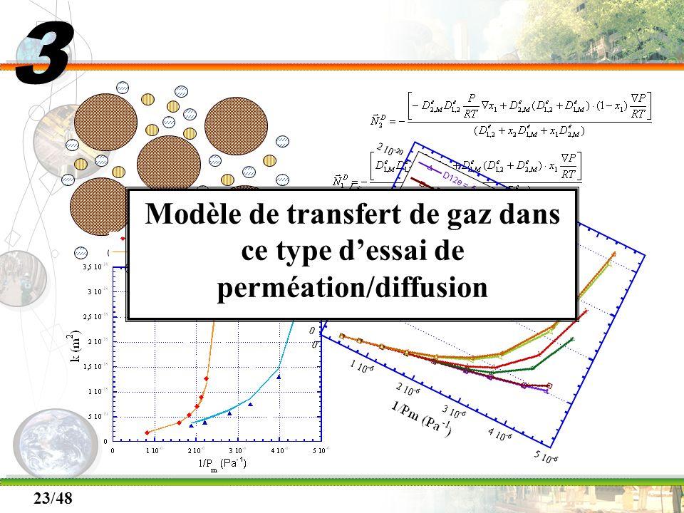23/48 Modèle de transfert de gaz dans ce type dessai de perméation/diffusion 3