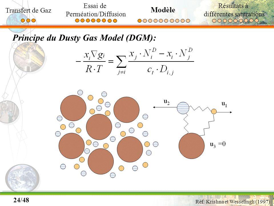 24/48 Principe du Dusty Gas Model (DGM): Réf: Krishna et Wesselingh (1997) Transfert de Gaz Essai de Perméation/Diffusion Modèle Résultats à différent