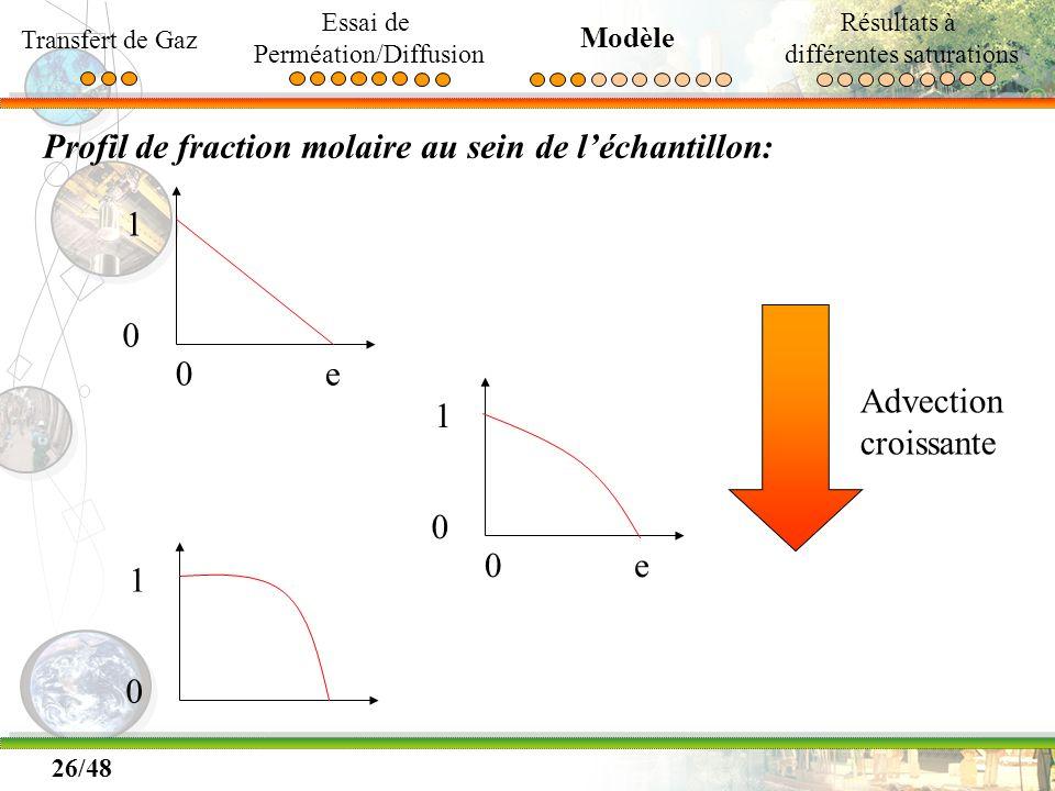26/48 Profil de fraction molaire au sein de léchantillon: 0e 1 0 Advection croissante 0e 1 0 1 0 Transfert de Gaz Essai de Perméation/Diffusion Modèle