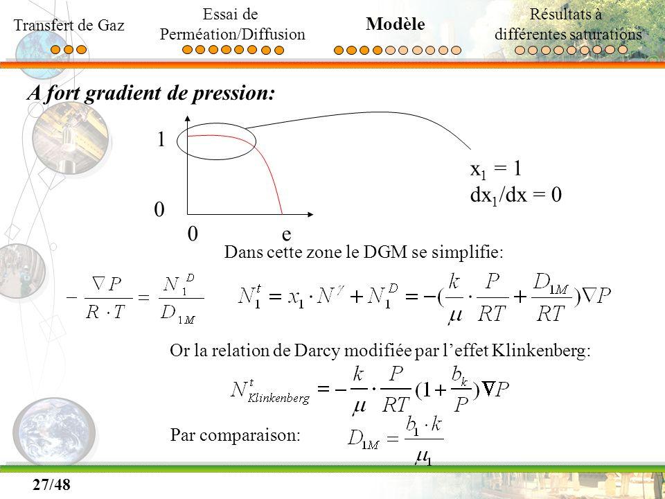 27/48 A fort gradient de pression: 0e 1 0 x 1 = 1 dx 1 /dx = 0 Dans cette zone le DGM se simplifie: Or la relation de Darcy modifiée par leffet Klinke