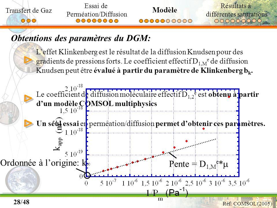 28/48 Obtentions des paramètres du DGM: Leffet Klinkenberg est le résultat de la diffusion Knudsen pour des gradients de pressions forts. Le coefficie