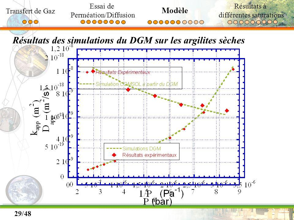 29/48 Résultats des simulations du DGM sur les argilites sèches k app Transfert de Gaz Essai de Perméation/Diffusion Modèle Résultats à différentes sa