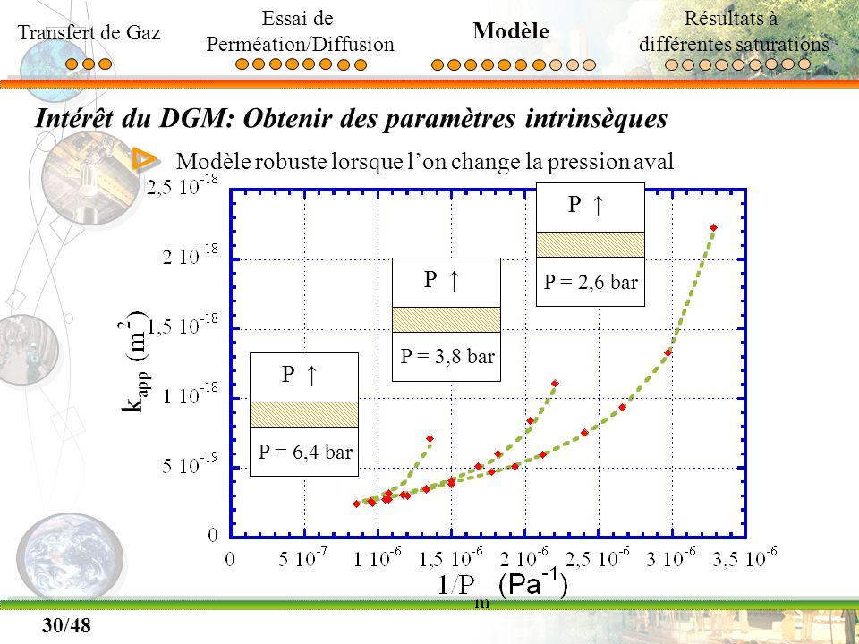30/48 Intérêt du DGM: Obtenir des paramètres intrinsèques ΔΔ Modèle robuste lorsque lon change la pression aval P P = 2,6 bar P P = 3,8 bar P P = 6,4