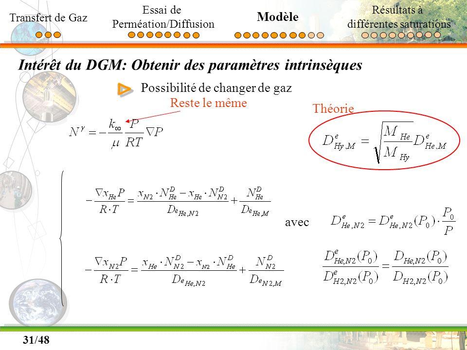 31/48 Intérêt du DGM: Obtenir des paramètres intrinsèques ΔΔ Possibilité de changer de gaz avec Reste le même Théorie Transfert de Gaz Essai de Perméa