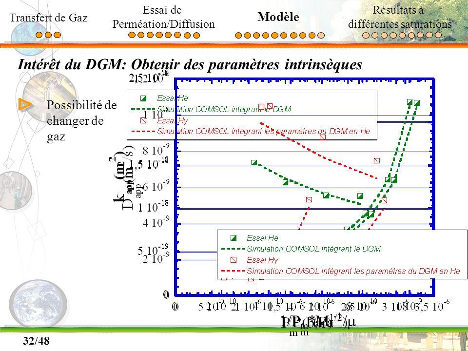 32/48 Intérêt du DGM: Obtenir des paramètres intrinsèques ΔΔ Possibilité de changer de gaz 1/P m *M 1/2 / Transfert de Gaz Essai de Perméation/Diffusi