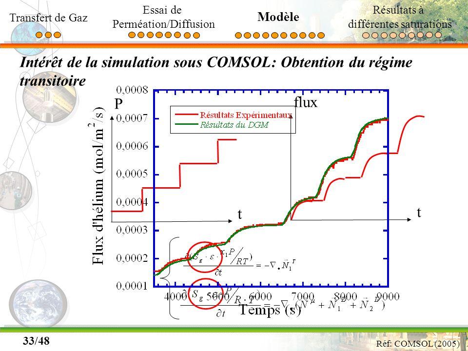 33/48 Intérêt de la simulation sous COMSOL: Obtention du régime transitoire Réf: COMSOL (2005) P t flux t Transfert de Gaz Essai de Perméation/Diffusi